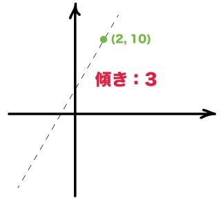 「アドバンスセミナー 1次関数(直線の式の求め方 中2)」