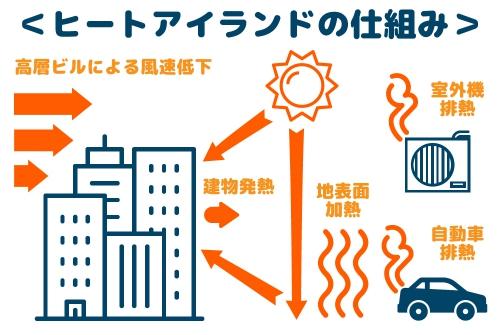 「アドバンスセミナー  〇〇現象その2(地理)」