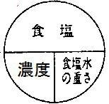 「アドバンスセミナー 濃度(中1)