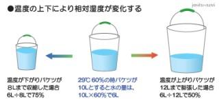 「アドバンス セミナー 湿度(中2理科)」