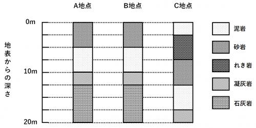 「アドバンス セミナー 柱状図」(中1理科・再掲)
