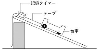「アドバンスセミナー 斜面に平行な分力」(中学理科)