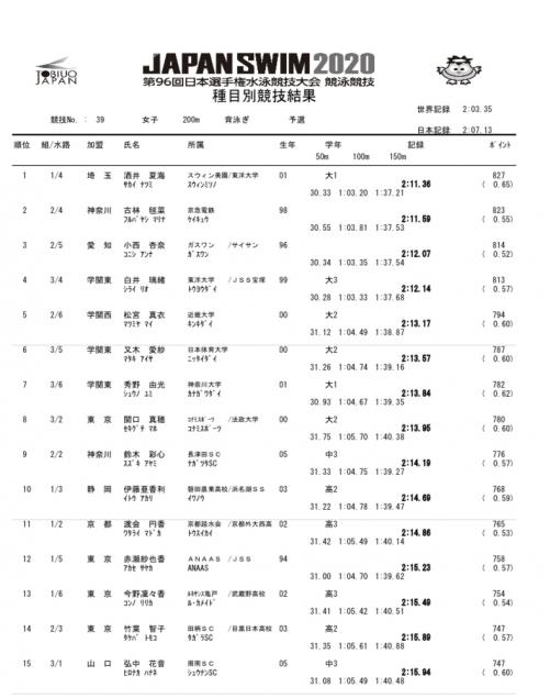 日本選手権最終日の結果